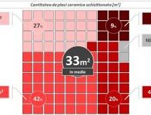 Bugetul mediu alocat de români pentru achiziția de plăci ceramice se menține la cca. 1700 lei